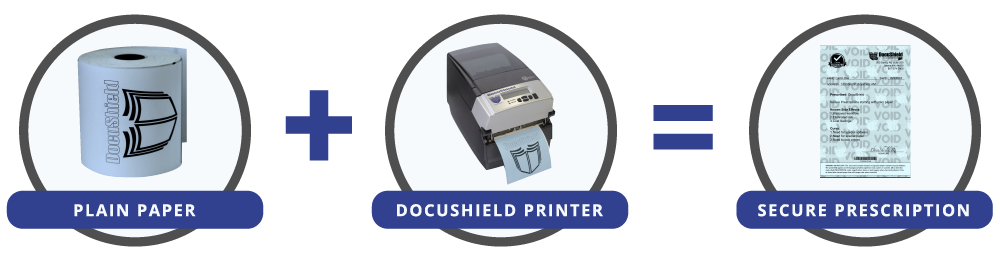 DocuShield Equation